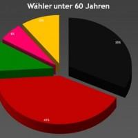 Wähler unter 60 bei der Landtagswahl 2008 in Hessen